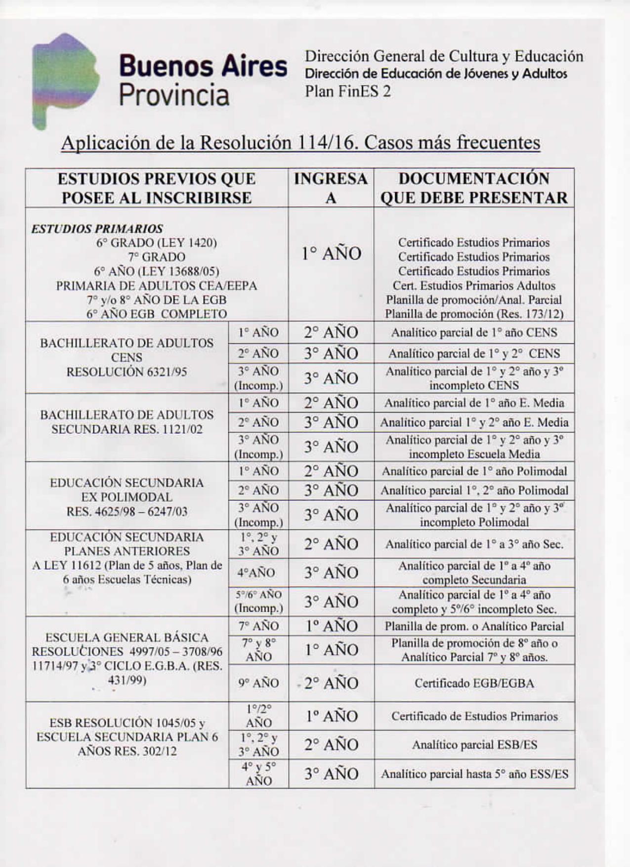 EQUIVALENCIAS ESTUDIOS- CUADRO Res 114-16_page-0001